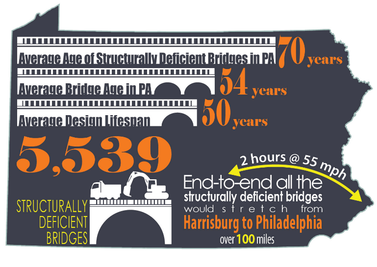 PA RC bridges infographic2