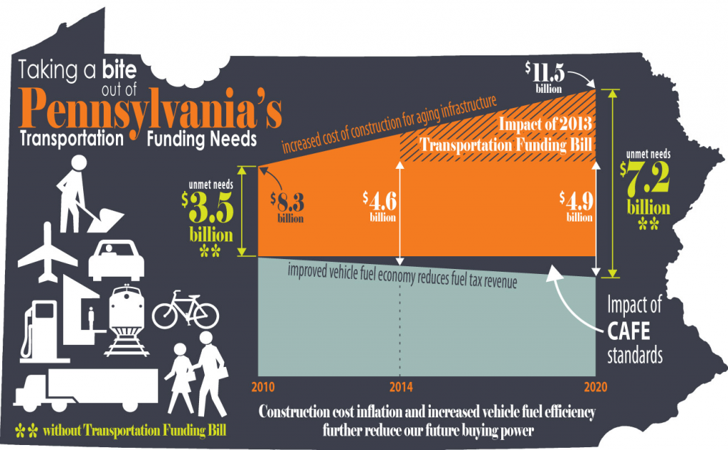 PA RC bridges infographic5