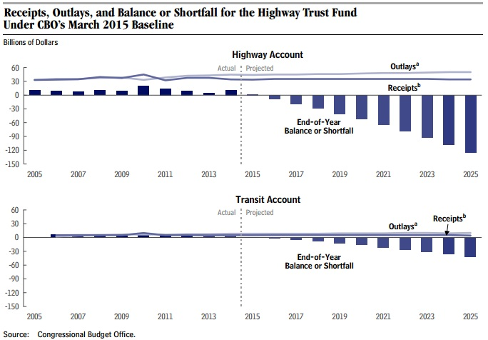 Congressional Budget Office (CBO) projected balance of the federal Highway Trust Fund (HTF) as of March 2015, which indicates HTF insolvency by September 2015.