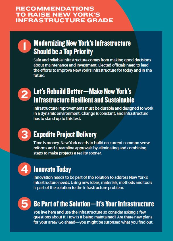 View recommendations to raise the New York infrastructure report card grade