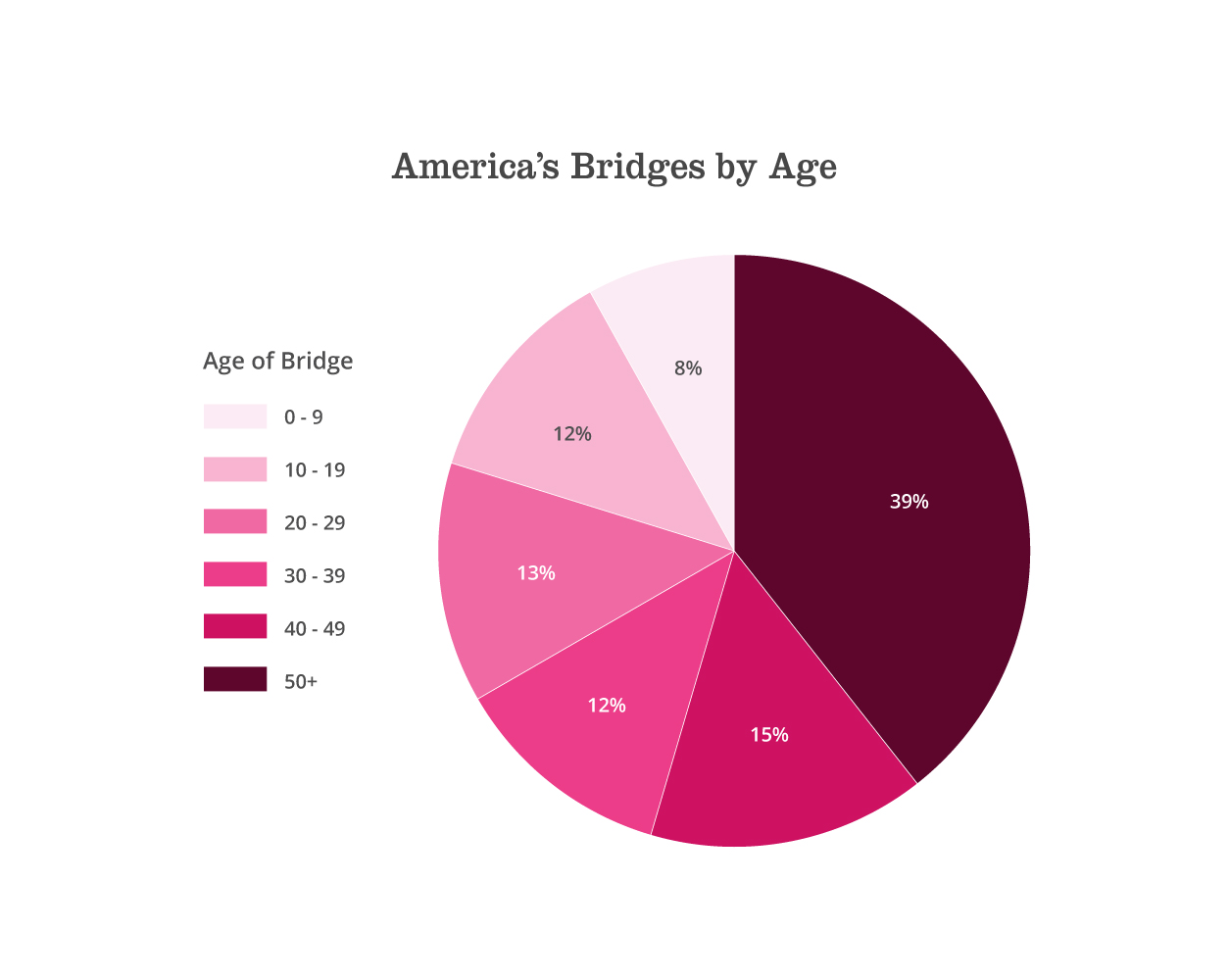 America's bridges by age