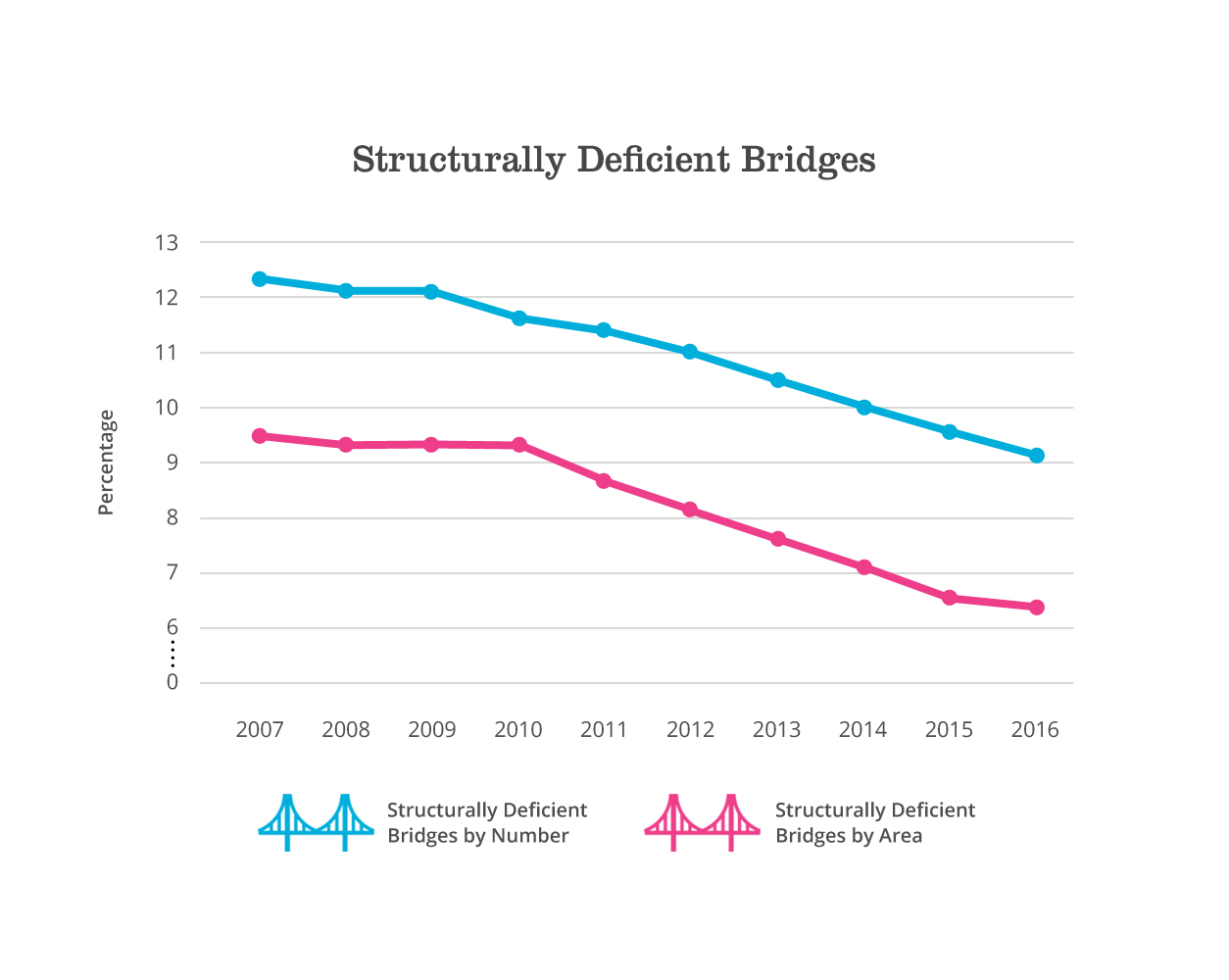 structurally deficient bridges graph